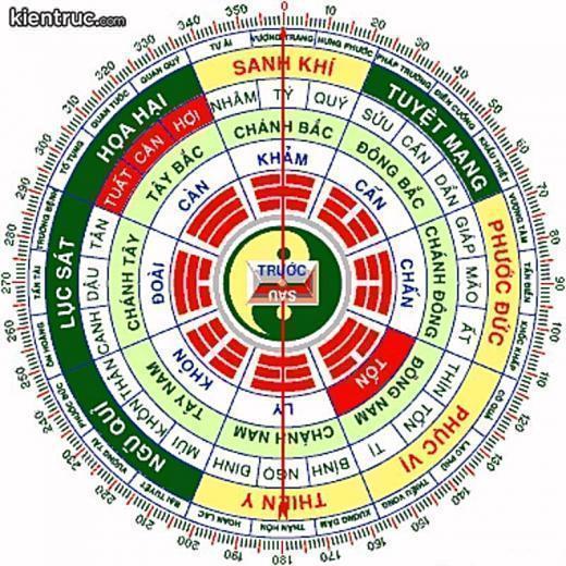 Theo quan niệm trong phong thủy, có tất cả 9 cung mệnh (Cửu cung)