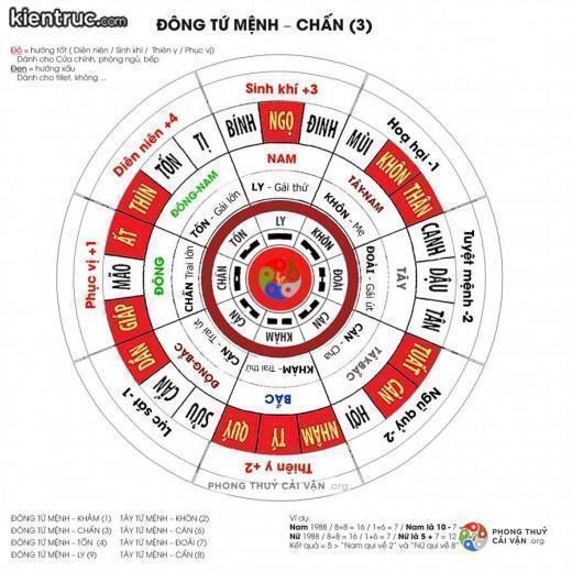 Nền tảng để phân chia 9 cung trong phong thủy là dựa vào Bát Quái Đồ (Bát Trạch)