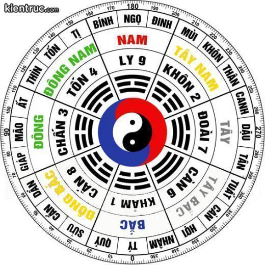 Mối quan hệ được thể hiện bằng sự kết hợp của các chữ số với các quẻ phi tinh