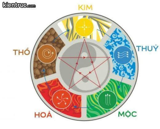 Ngũ Hành dùng để chỉ 5 thuộc tính Kim, Mộc Thủy, Hỏa, Thổ